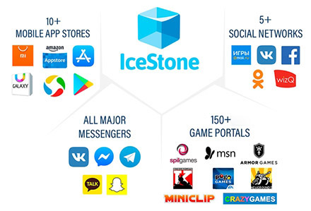 game advertising platforms